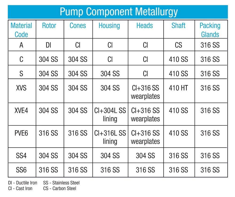 vooner pump component metallurgy