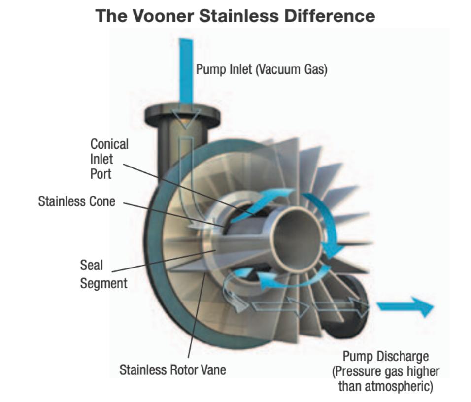 vooner flogard pump stainless